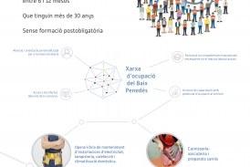 La Xarxa d'ocupació del Baix Penedès busca 75 persones de la comarca